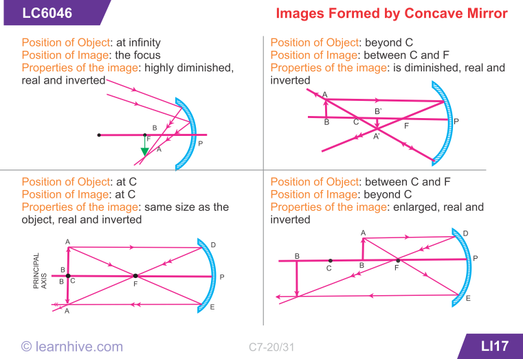 Learning Card For Images Formed By Concave Mirror Physics Physics Classroom Concave Mirrors
