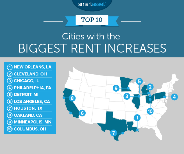 Top 10 Cities With The Largest Rent Increases Smartasset Fort Wayne College Grads New College