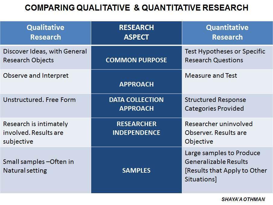 007 Q vs. Q Quantitative research, Research methods