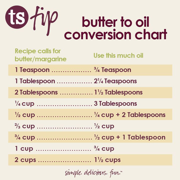 Use This Handy Butter To Oil Conversion Chart When You Want To Use Oil Instead Of Butter Kitchent Tastefully Simple Recipes Cooking Measurements Baking Chart