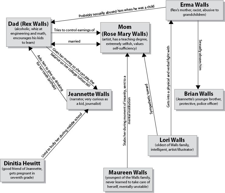 Character Map  The Glass Castle    Teacher