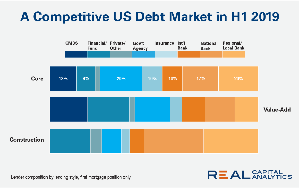 Debt Funds Continue To Gain Us Lending Market Share Real Capital
