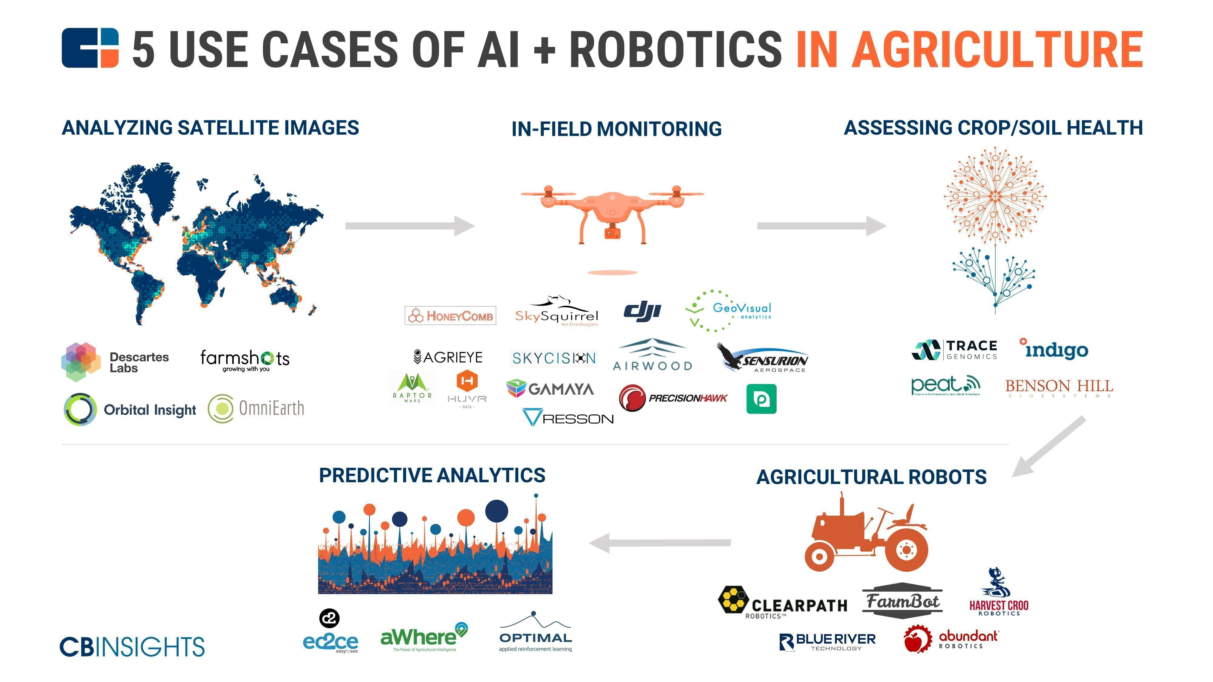 5 use cases for ai robotics in agriculture agritech