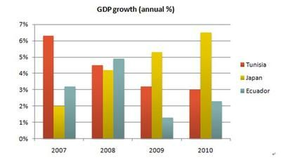 Task  Ielts Writing Sample Bar Chart Gdp Growth Rubric The