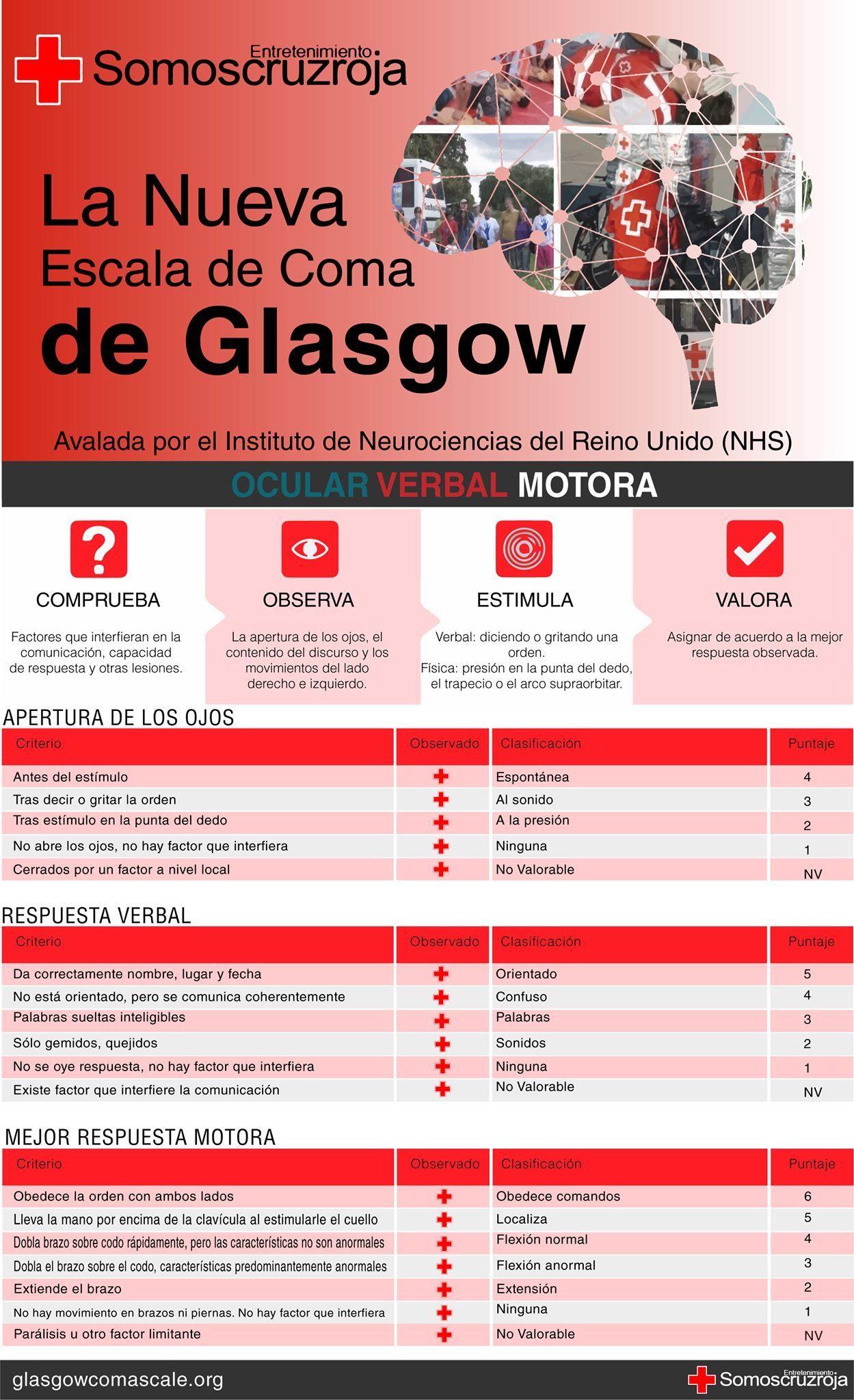 glasgow coma scale nursing pdf