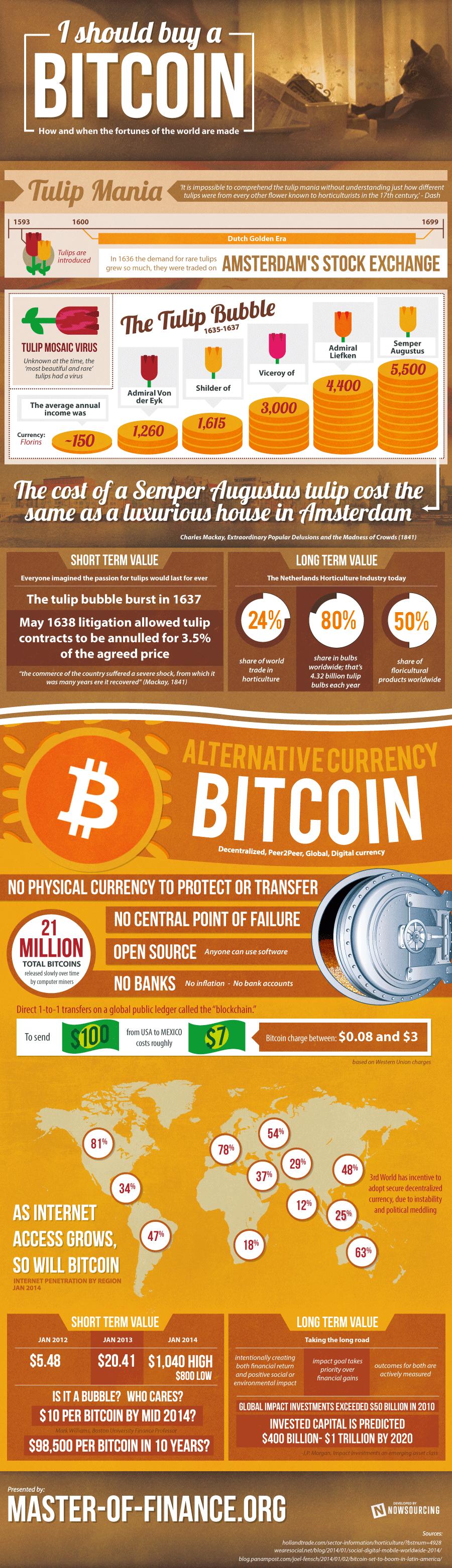 should-you-buy-bitcoins  #WorldSuperLotto   #WSL https://winwsl.com