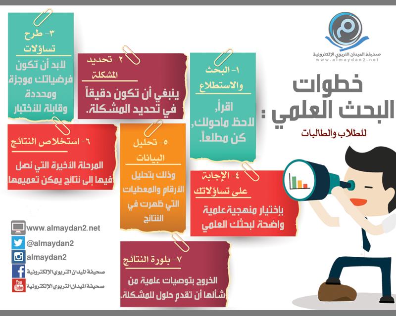انفوجرافيك خطوات البحث العلمي انفوجرافيك إنفوجرافيك School Projects Arabic Words Infographic