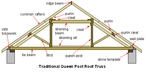Queen Post Truss Truss Wikipedia The Free Encyclopedia Roof Trusses Roof Truss Design Roof Architecture