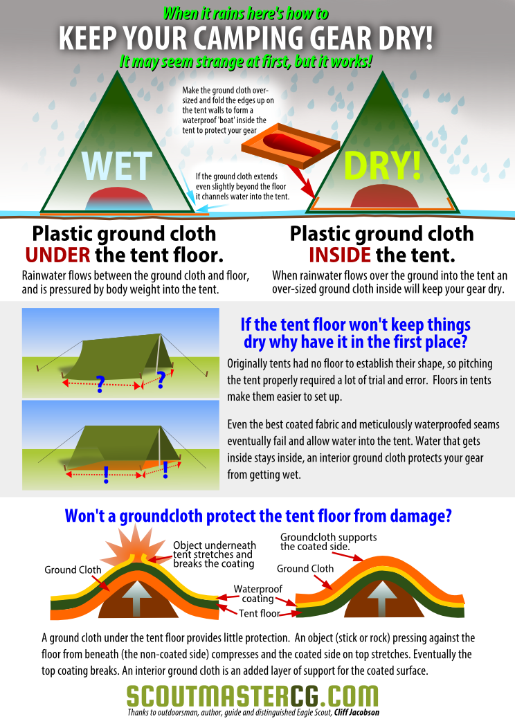 Photo of KEEP YOUR CAMPING GEAR DRY… I thought the right way was to use a plastic tarp …