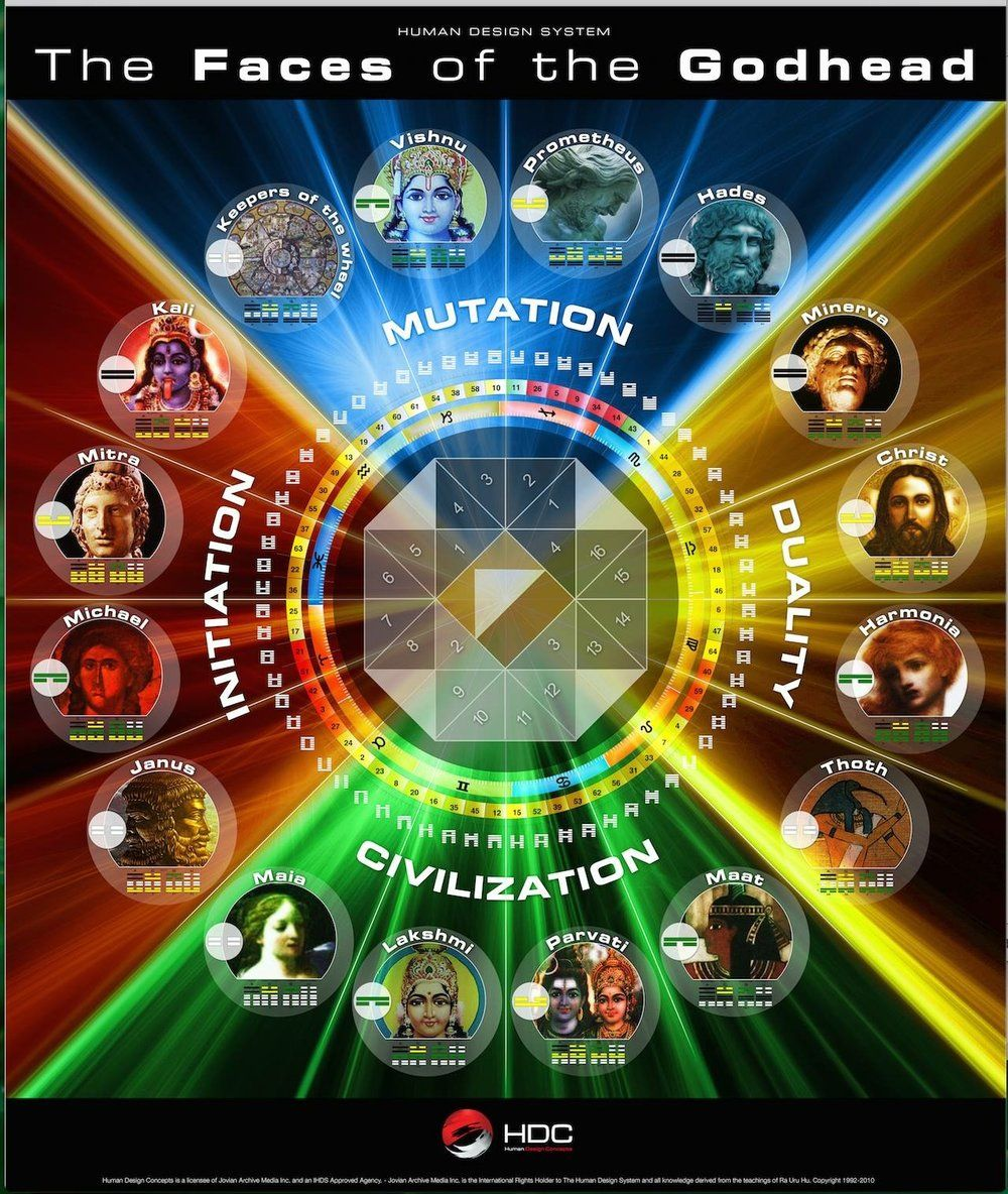 Quarters and Godheads of the Human Design Mandala — Human Design Consulting & Certification