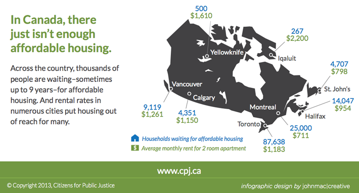 """Citizens for Public Justice, put out this #infographic about the lack of affordable housing. """"Across all of Ontario, for example, there are 156,358 households waiting for #affordablehousing. While it varies by location and household type, the average wait time in Ontario is two to four years. Some groups (mostly seniors) are housed within a year, while others wait up to 10 years. Similarly, in Vancouver, the average wait time is 16 months. This puts people at a significant risk of…"""