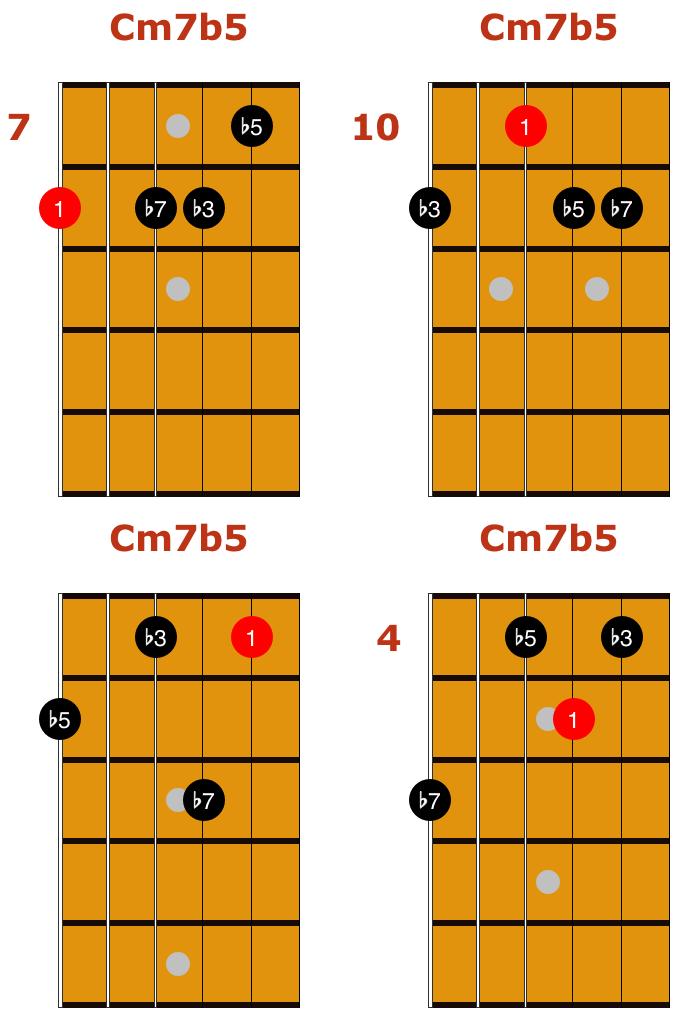 Cm7b5 Drop 3 Chords 1 | Guitar | Pinterest | Drop, Guitars and ...