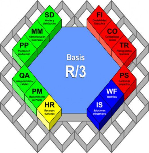 Sap R 3 Modules Diagram Stem And Leaf Questions A Of The Erp Previously Known As