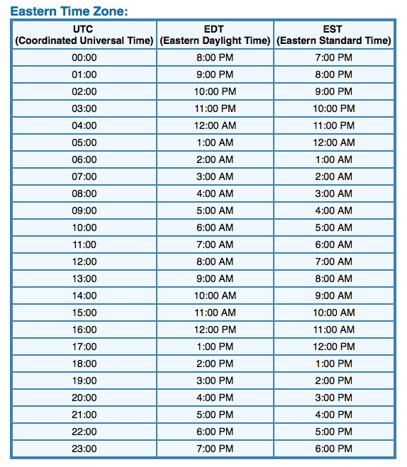 Zulu Time Conversion Chart Peopledavidjoel