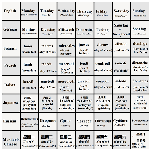 Something I put together for you all - days of the week in English ...