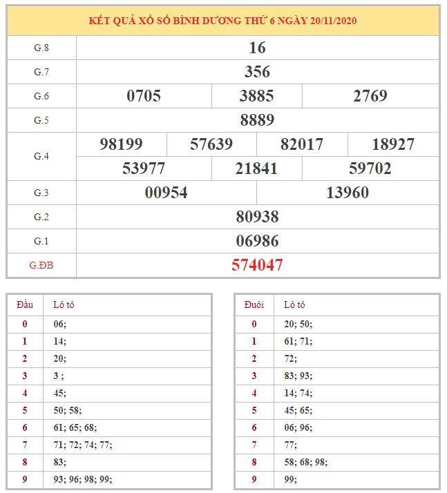 Bảng kết quả XSBD hôm nay thứ 6 trong lần mở thưởng gần đây nhất