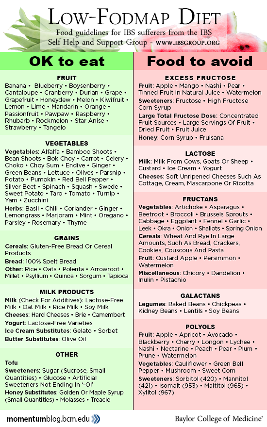 Fodmap Foods To Avoid List