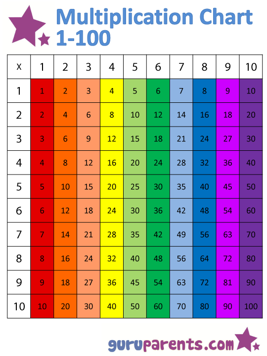 1 10 Times Tables Chart Barnasklakennslaelementary Teaching
