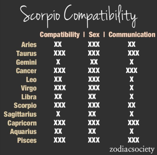 compatibilities with scorpio