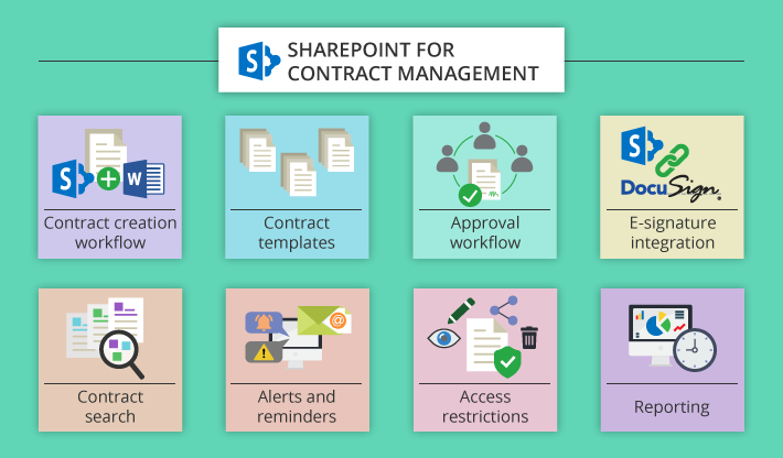 Can Businesses Rely On Sharepoint Online For Contract Management Contract Management Sharepoint Strategy Tools