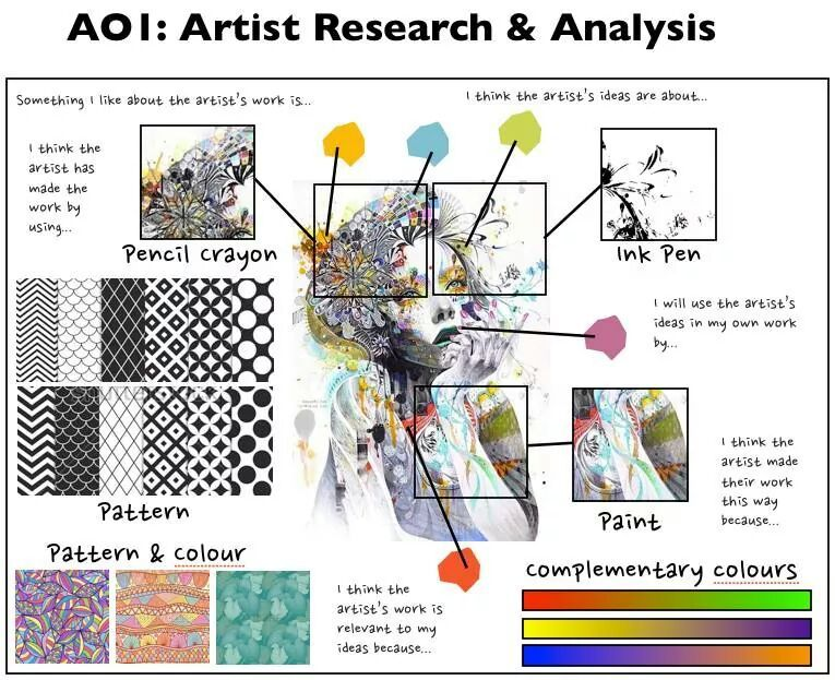 21) aa bronson Tumblr Artist Research Pinterest - research plan example