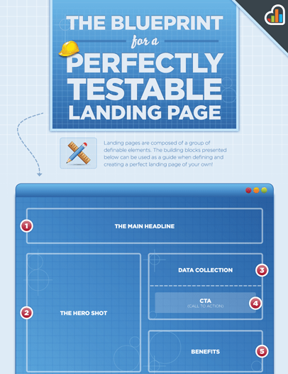The blueprint for a perfectly testable landing page by kissmetrics the blueprint for a perfectly testable landing page by kissmetrics great explainer viktorsblogperfect landing page blueprint from kissmetrics malvernweather Images