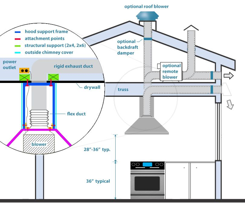 Rangemaster Cooker Hood Wiring Diagram How To Fill Out A Plot Install Range   Project In 2019 Pinterest Hoods, Kitchen And ...