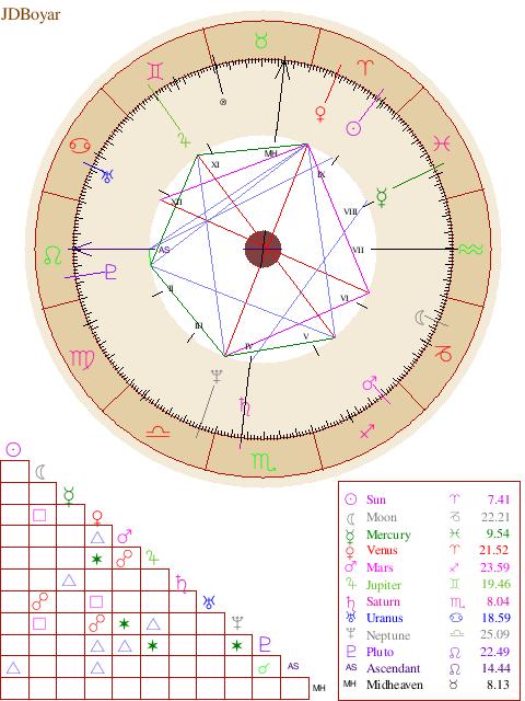 Free Natal Chart Report Astrology Pinterest Natal
