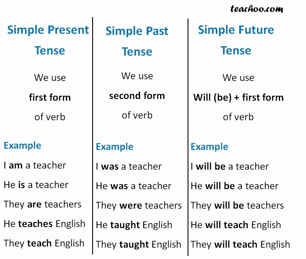 Present Tense Resume Example Awesome Simple Future Tense Verbs And Tenses Good Resume Examples Verb Examples Resume Template Examples