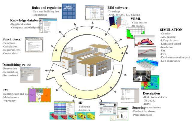 Bim Construction And Nbs Seven Key Slides To Include In Every Bim Presentation Building Information Modeling Bim Bim Model