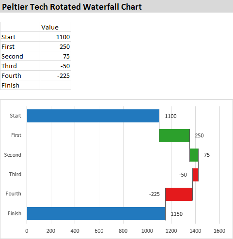 Peltier Tech Rotated Waterfall Chart Standard Waterfall Chart In Rotated Orientation Created In Excel By Peltier Tech Charts For Excel Chart Excel Tech