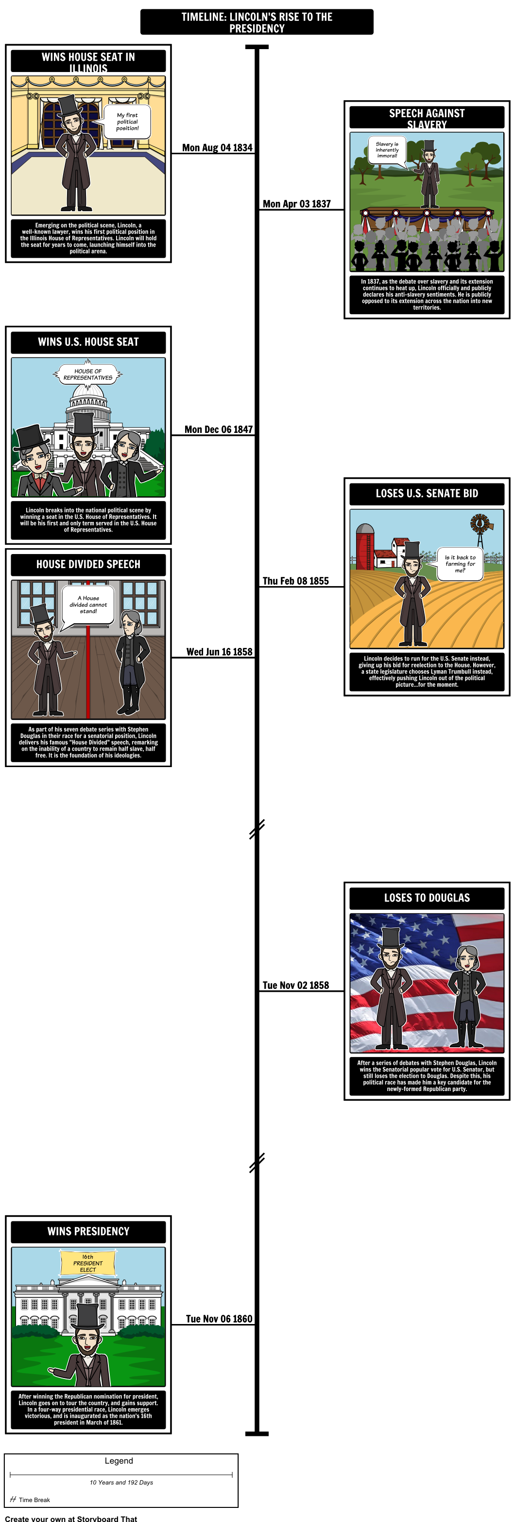 Articles of confederation president timeline