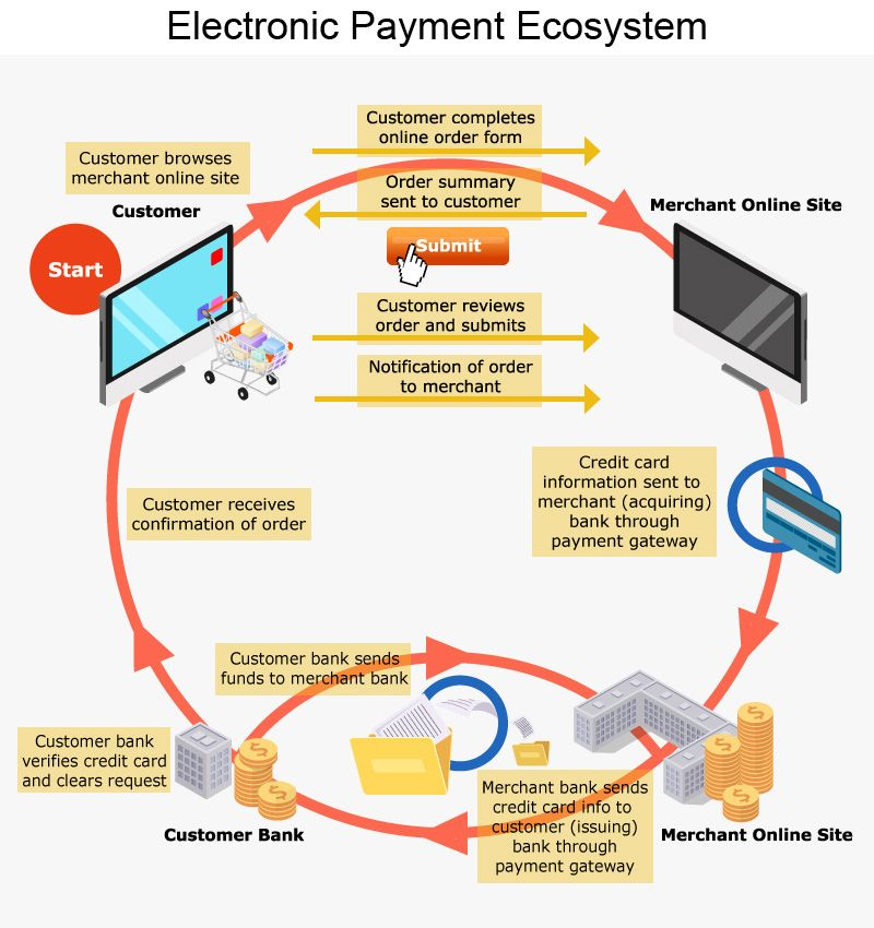 Electronic Payment Ecosystem Payment Business Process