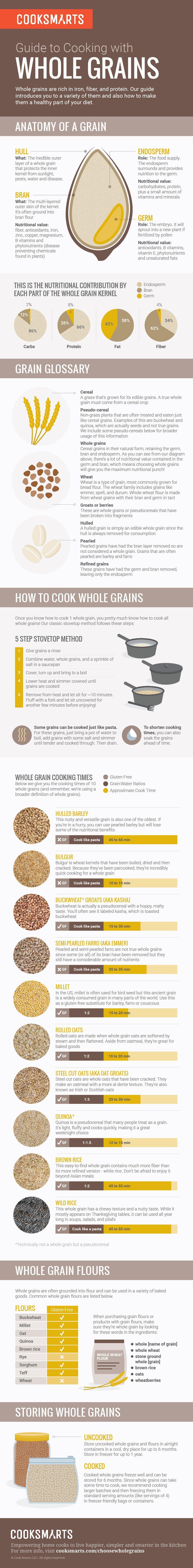 guide to cooking with whole grains tipps und tricks geld sparen und gesunde ern hrung. Black Bedroom Furniture Sets. Home Design Ideas