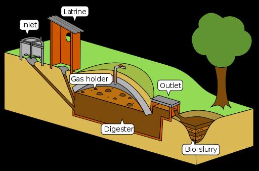 Pin By Yatta Nguku On Biogas Biogas Wastewater Treatment Plant