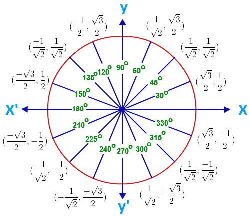 Unit Circle With Tangent Values  Math Help