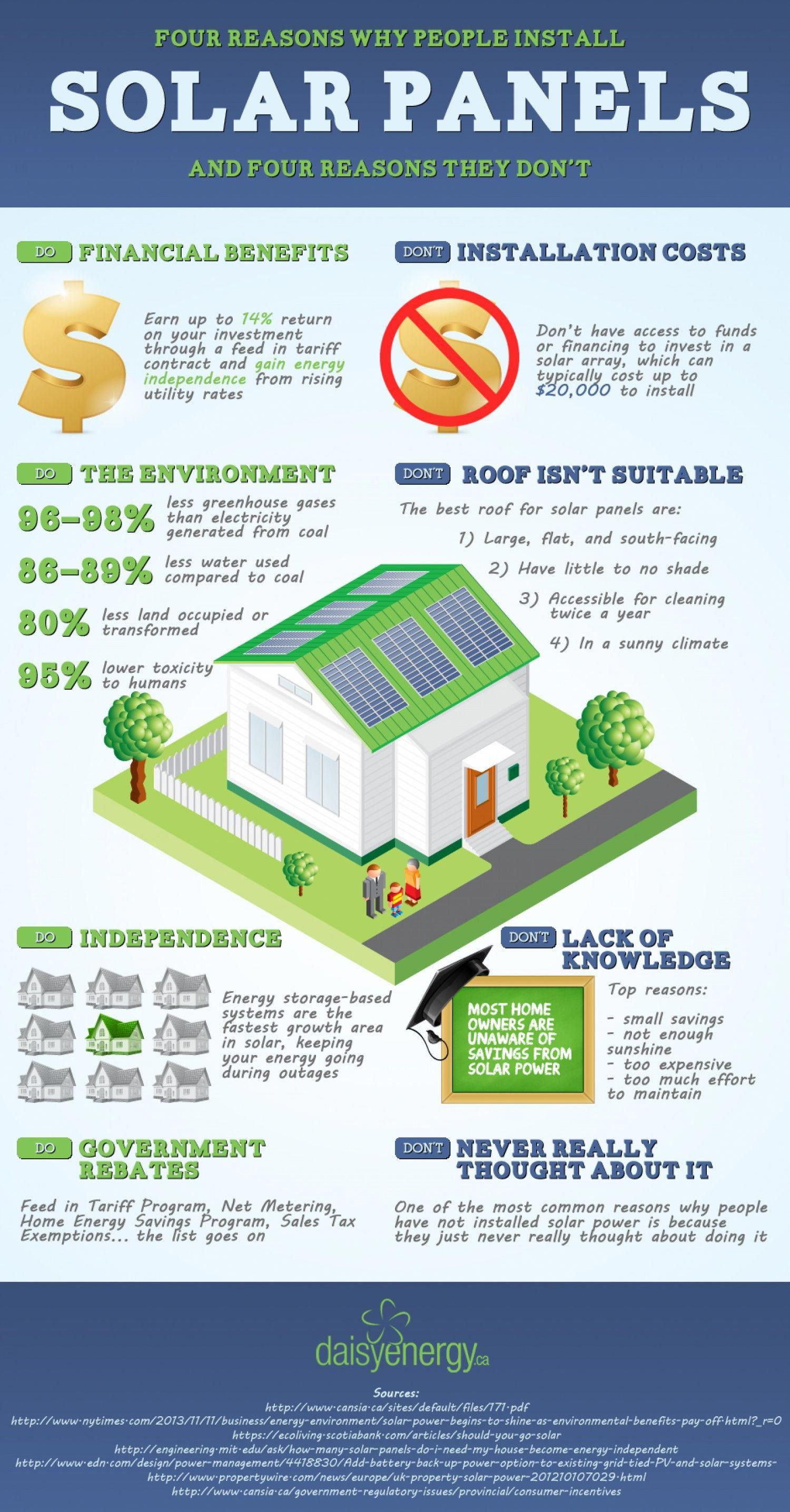 4 Reasons Why People Install Solar Panels And 4 Reasons Why They Don T Infographic Solar In 2020 Solar Panel Installation Solar Projects Energy Efficient Homes