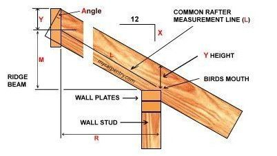 How To Deal With Roof Issues Easily Home Roofing Tips Roof Framing Roofing Diy Roof Trusses