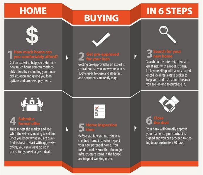 6 Steps To Ing A Home Via Http Www Askshah