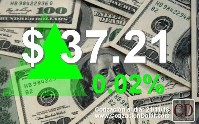 ARGENTINA Dolarhoy promedio en pesos argentinos del 2111