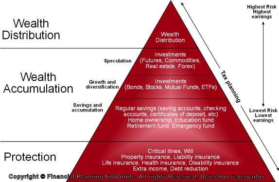 Financial planning pyramid | Financial planning, Life ...