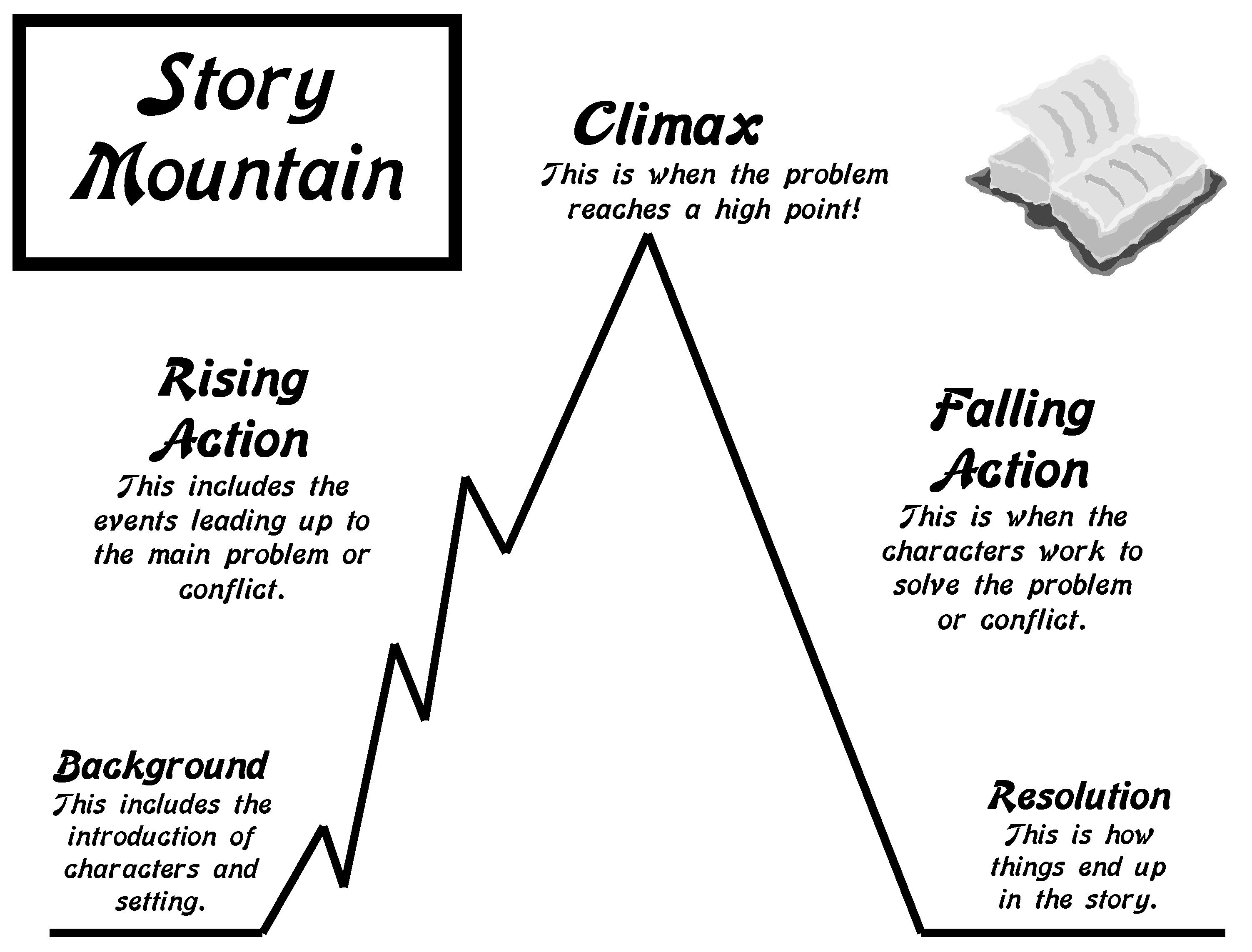 help your young student learn how to write an interesting story with this story mountain  [ 3006 x 2286 Pixel ]