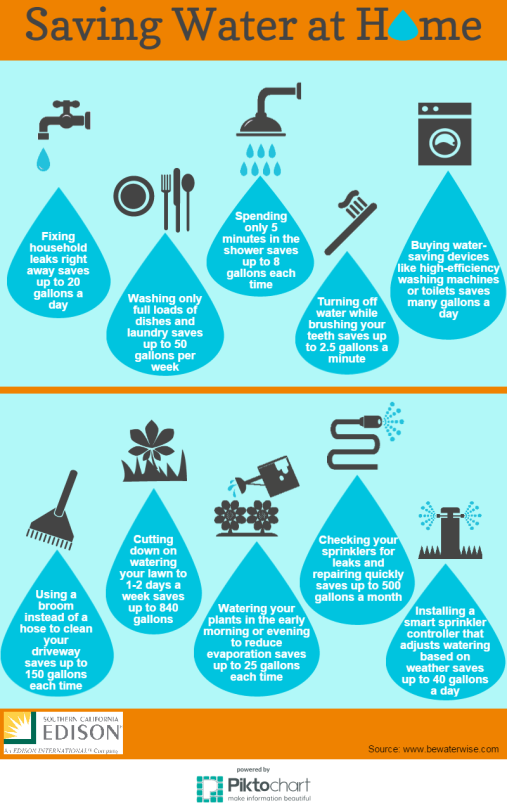Infographic 10 Ways To Conserve Water At Home