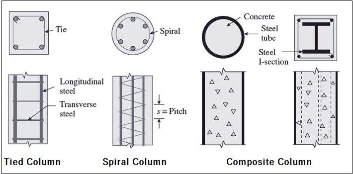 types of columns used in building structutres daily on types of walls construction id=26786