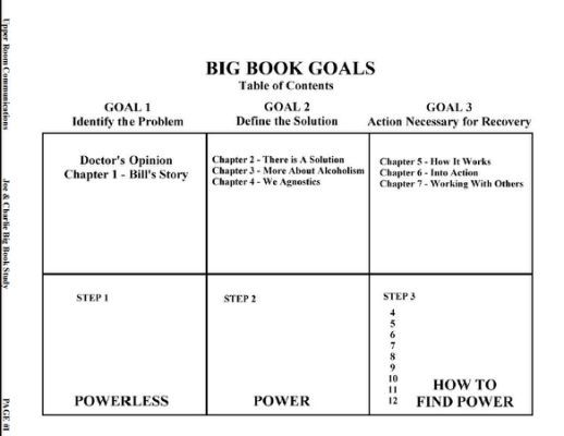 worksheet is from the Joe   Recovery  Pinterest  Recovery, Aa steps and Sobriety