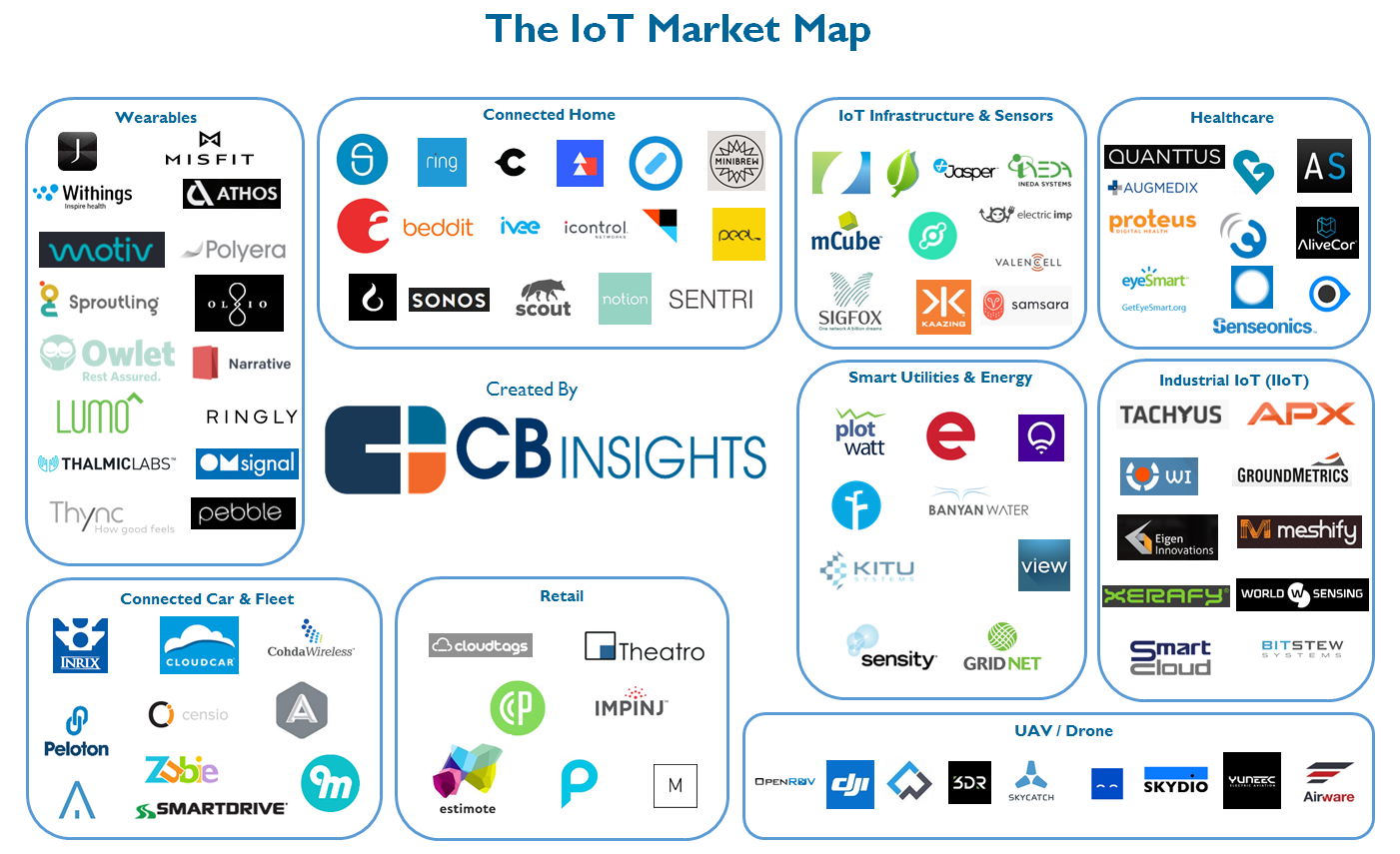 The Iot Startup Landscape Infographic Startup Infographic Iot Marketing