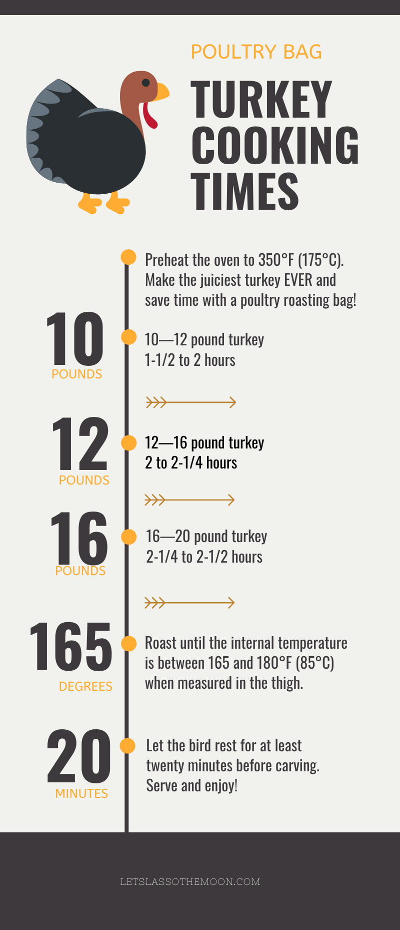 Save Time Score Compliments With This Easy Champagne Turkey Recipe Recipe Turkey Cooking Times Champagne Turkey Recipe Cooking Turkey