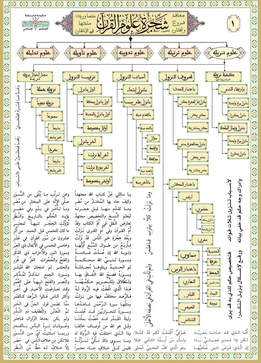 Qrn 3loem Www Almahdara Com Free Download Borrow And Streaming Internet Archive Internet Archive Holy Quran The Borrowers