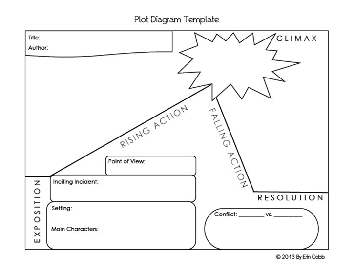 graphic relating to Printable Plot Diagrams named plot diagram template Pb4NT50h University Programs Plot diagram