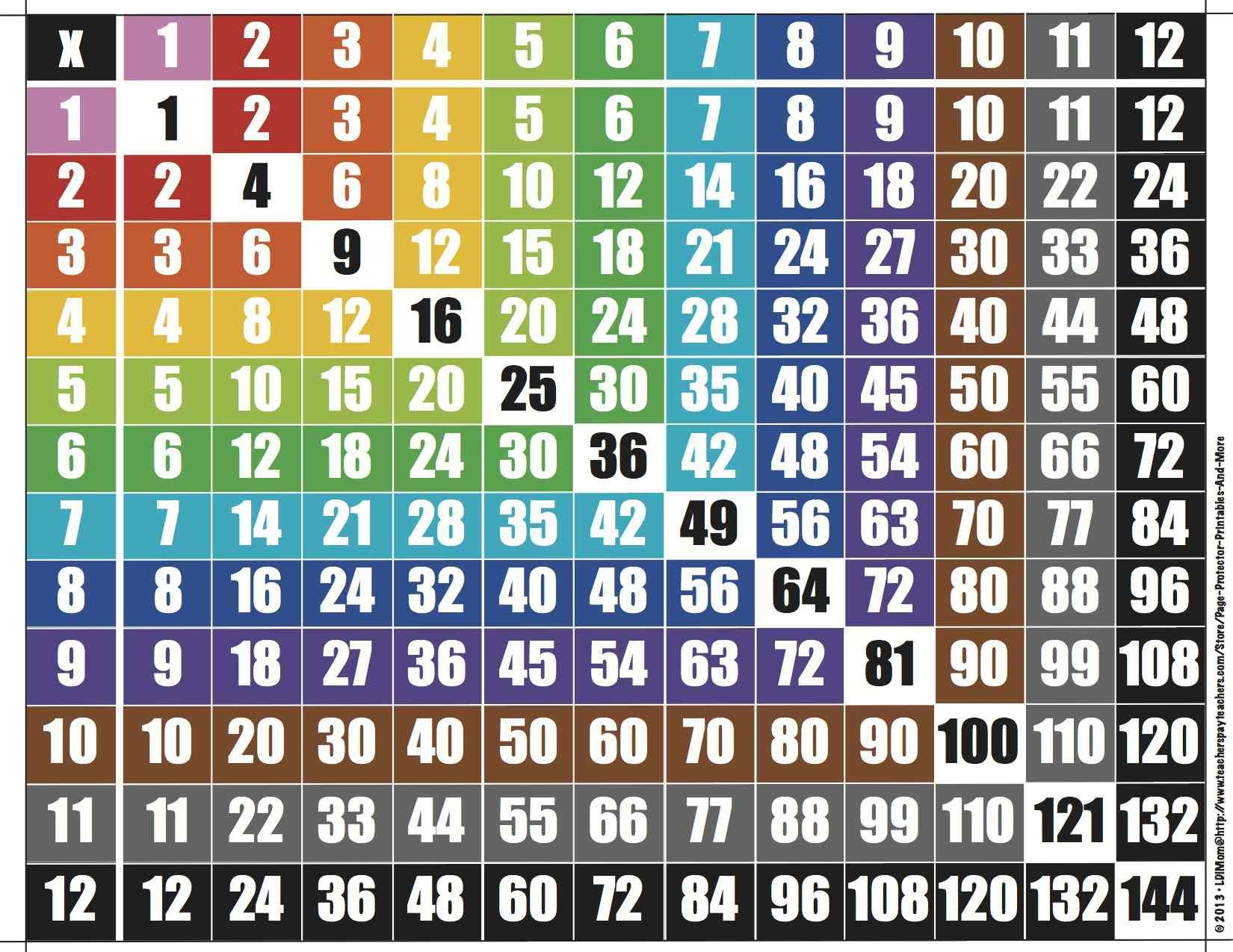 Multiplication Charts In 5 Formats To 12 X 12 Full Color Ink Saving Color And B W Versions Multiplication Chart Multiplication Math Instruction